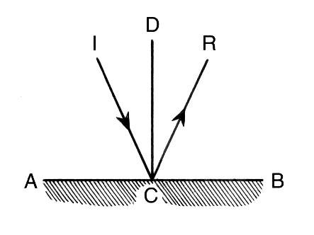 Angle of Reflection