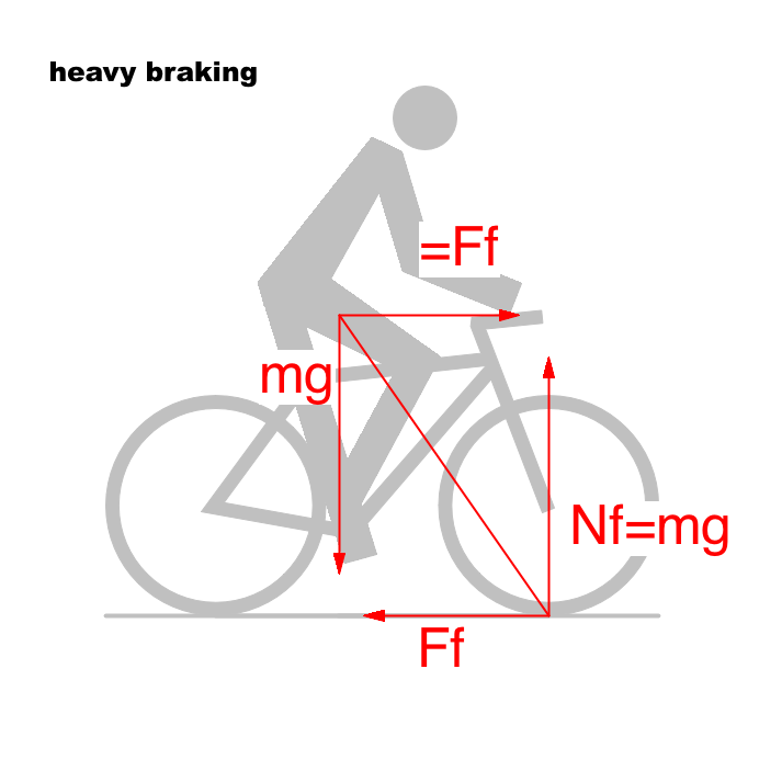 File:Bicycle and motorcycle dynamics Stability 3 png