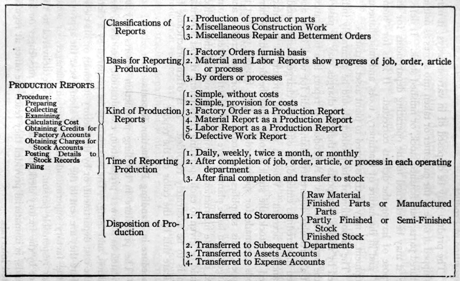 Apple Stock Charts: Classification Chart of Production Reports 1919.jpg ,Chart