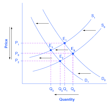 analysis of factors for changes in demand and how they effect equilibrium price and quantity Principles of microeconomics/changes in equilibrium price list of demand factors or is to decrease the equilibrium quantity the effect of a change.
