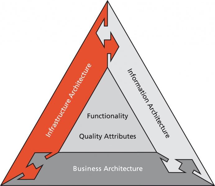 Dya Framework