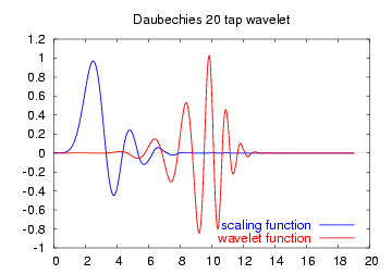 Daubechies wavelet - Wikipedia