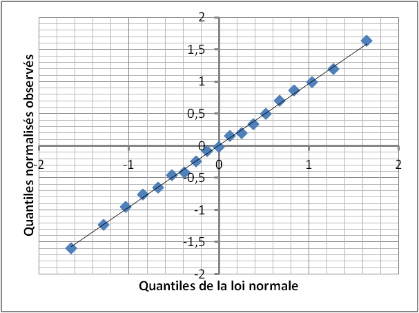 Diagramme quantile quantile wikip dia for Table quantile loi normale