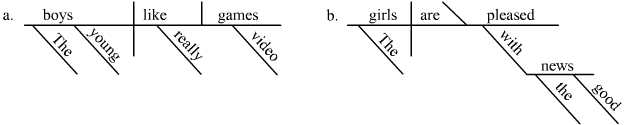 Examples of Reed Kellogg diagramming
