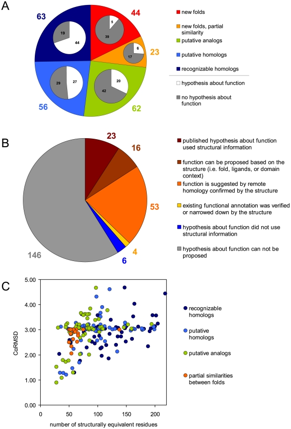 Definition Of Pie Chart: Exploration-of-Uncharted-Regions-of-the-Protein-Universe-pbio ,Chart