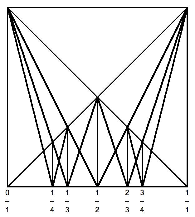 Filefarey Diagram Square 4