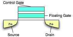 Schema eines Floating-Gate Transistor