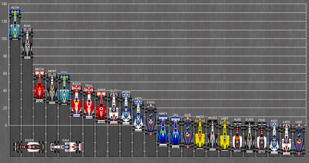 File Formula One Standings 2005 Png Wikimedia Commons