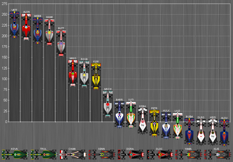 Formula One World Championship Standings 2010