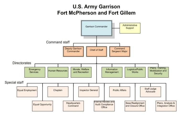File:Ft McPherson Org Chart.png - Wikimedia Commons
