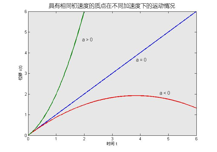 Graph of acceleration of positive zero negative jpgNegative Acceleration