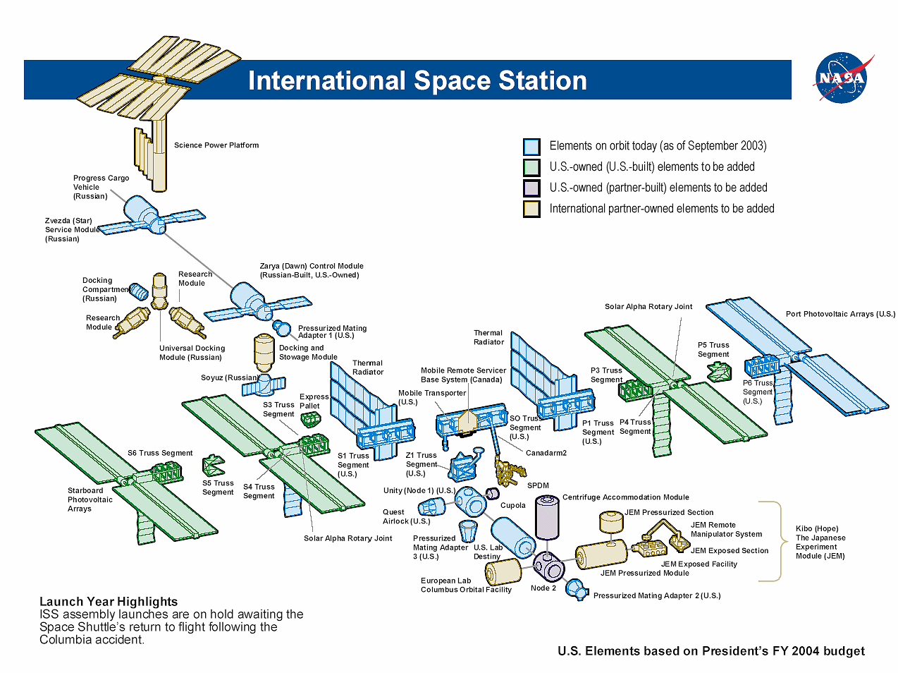 international space station diagram - photo #4