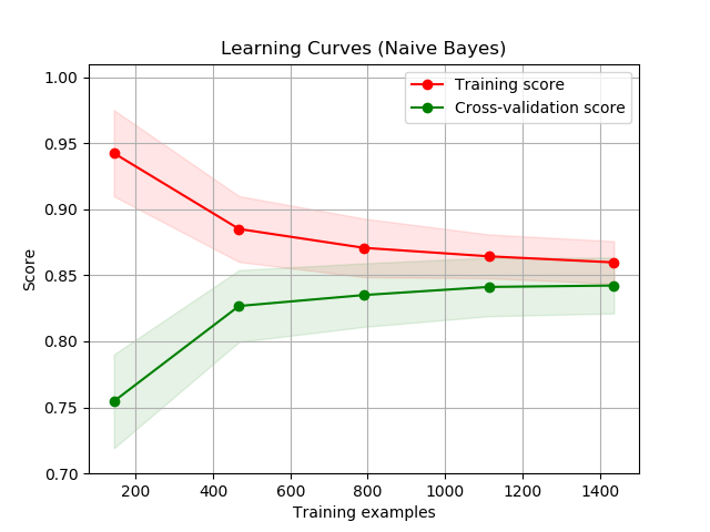 Learning curve (machine learning) - Wikipedia