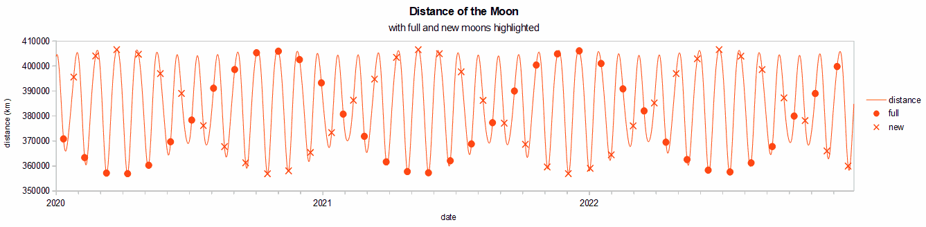 Moon_distance_with_full_&_new.png