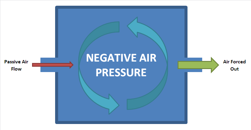 What Is A Negative Pressure Room In A Hospital