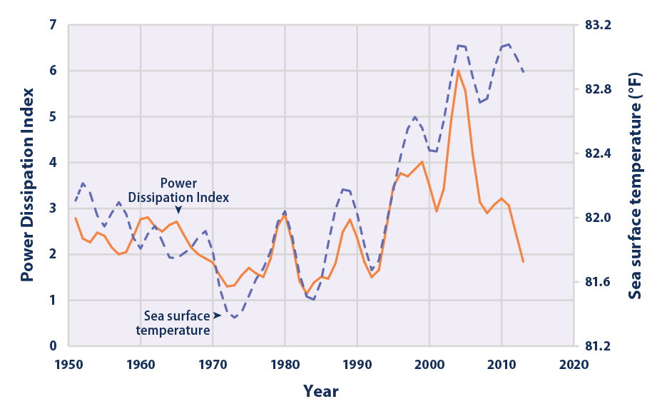 Weather Temperature Rise Effects Coming Natural Disasters