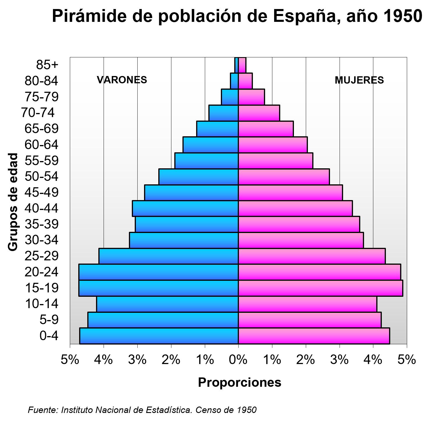 Pirámide de población de España en 1950