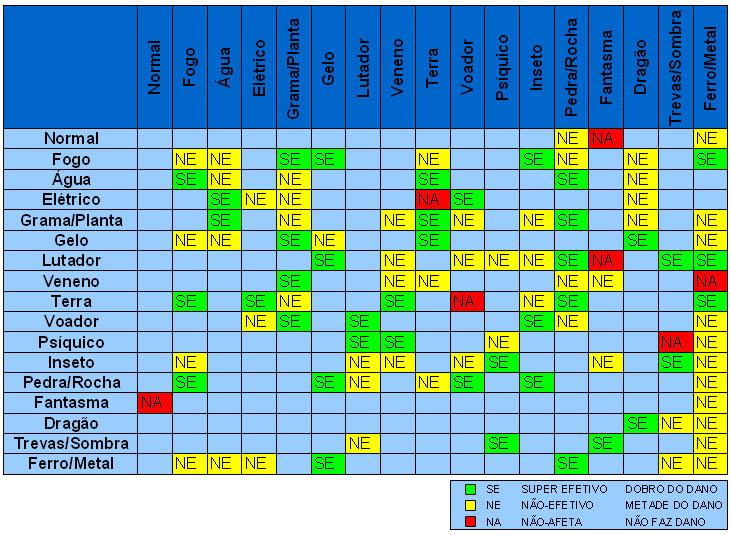 Type Chart Pokemon: Poke tipos.jpg - Wikimedia Commons,Chart