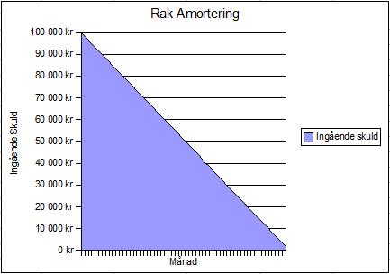 rak amortering