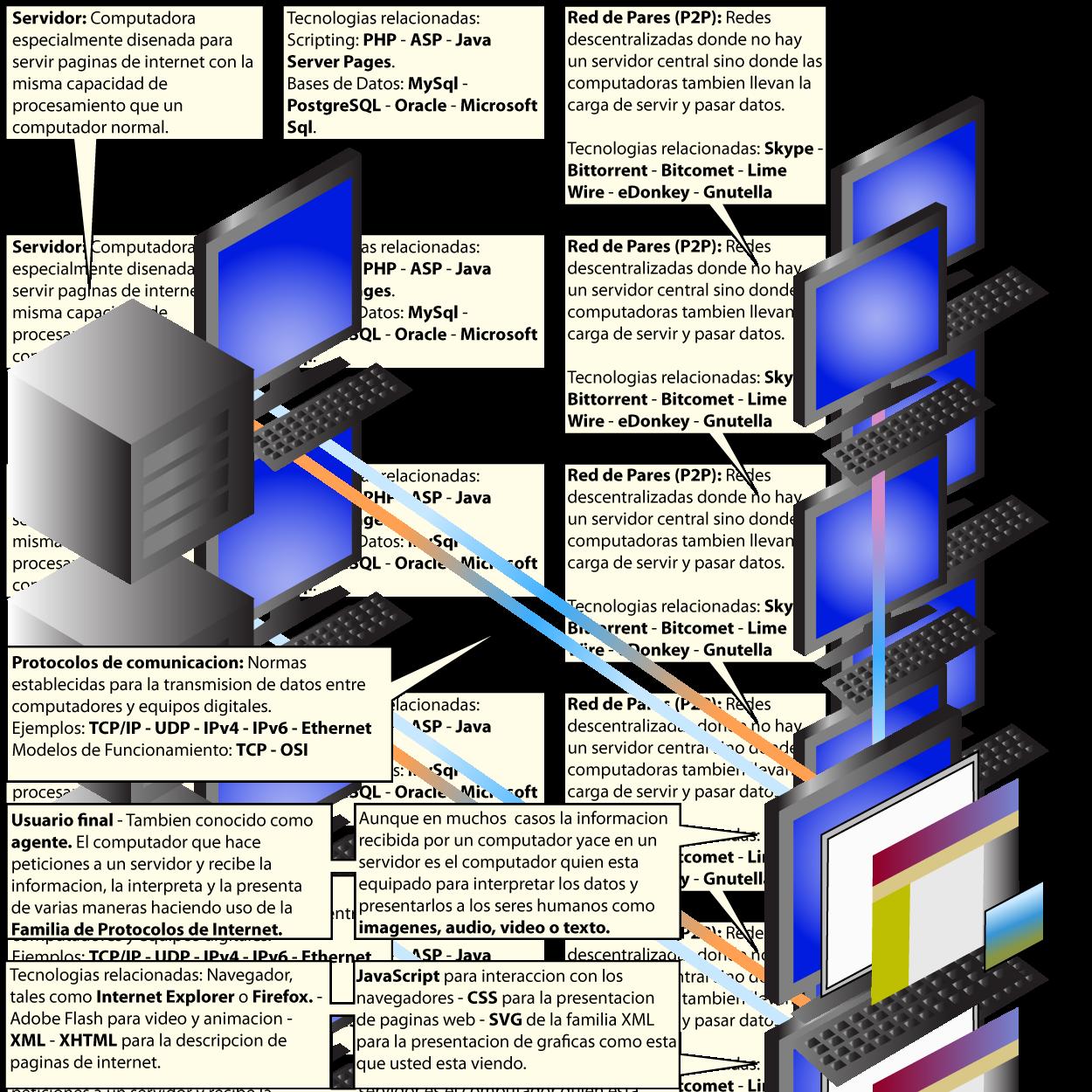 4d783c8fb2e3 Desarrollo web - Wikipedia, la enciclopedia libre