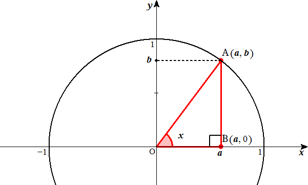 File:Trigonometric Functions in Acute Angle Defined by Unit ...