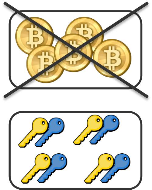 Bitcoin - Wikiwand