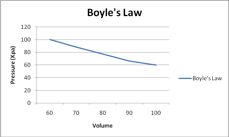 boyle s law labpaq Search results for 'hess' law labpaq hands on labs' hess law questions for a through e see the calculations for the data tables above  lab 7/ boyle's law .