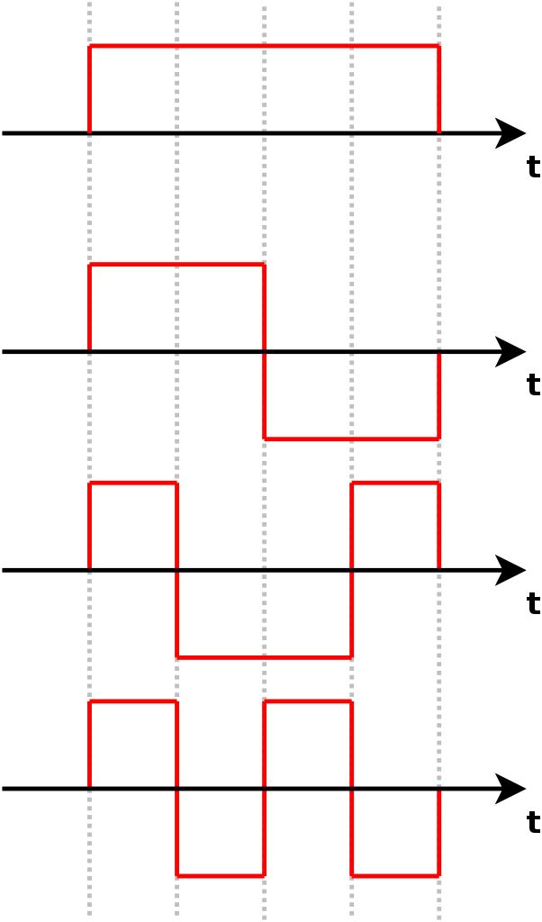 nexampleof4mutuallyorthogonaldigitalsignals
