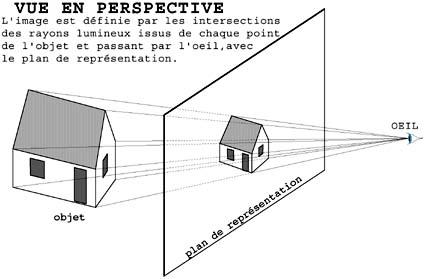 Dessin en perspective/Perspectives coniques et axonométriques ...