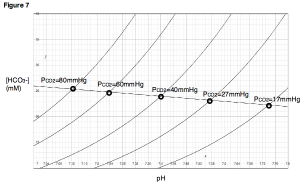 Davenport diagram revolvy figure 7 a titration curve can be generated for any given pco2 ccuart Images