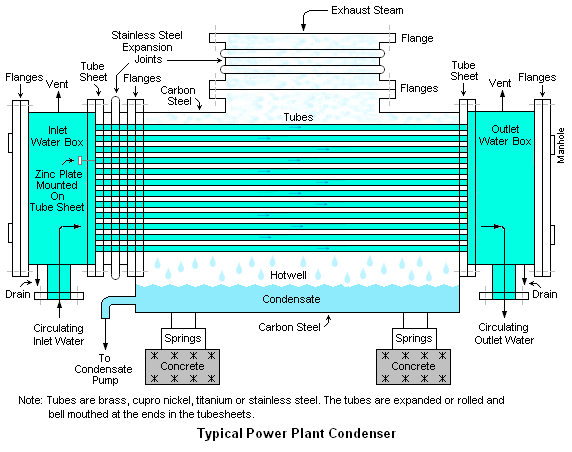 Condenser Thermal Power Plant
