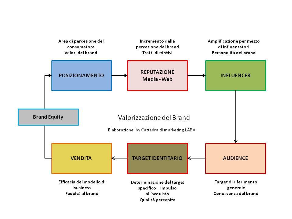 Posizionamento wikipedia for Esempi di piani di marketing