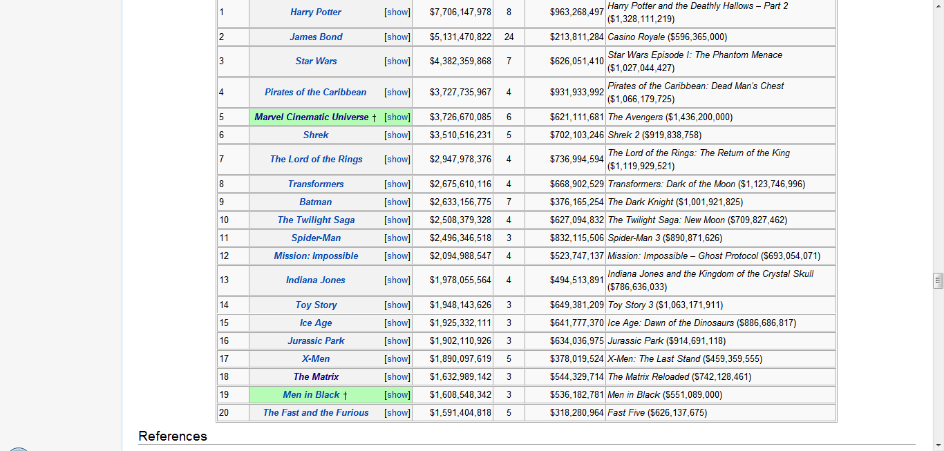 File:Highest-grossing franchises and film series table, closed (80% width