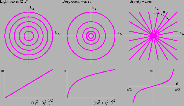 Figure 2.6: Contour plots of the dispersion relations for three kinds of waves in two dimensions