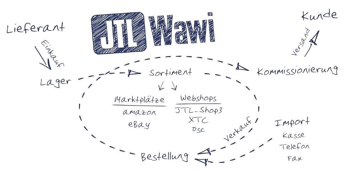 Schaubild der verschiedenen Funktionen des JTL WaWis