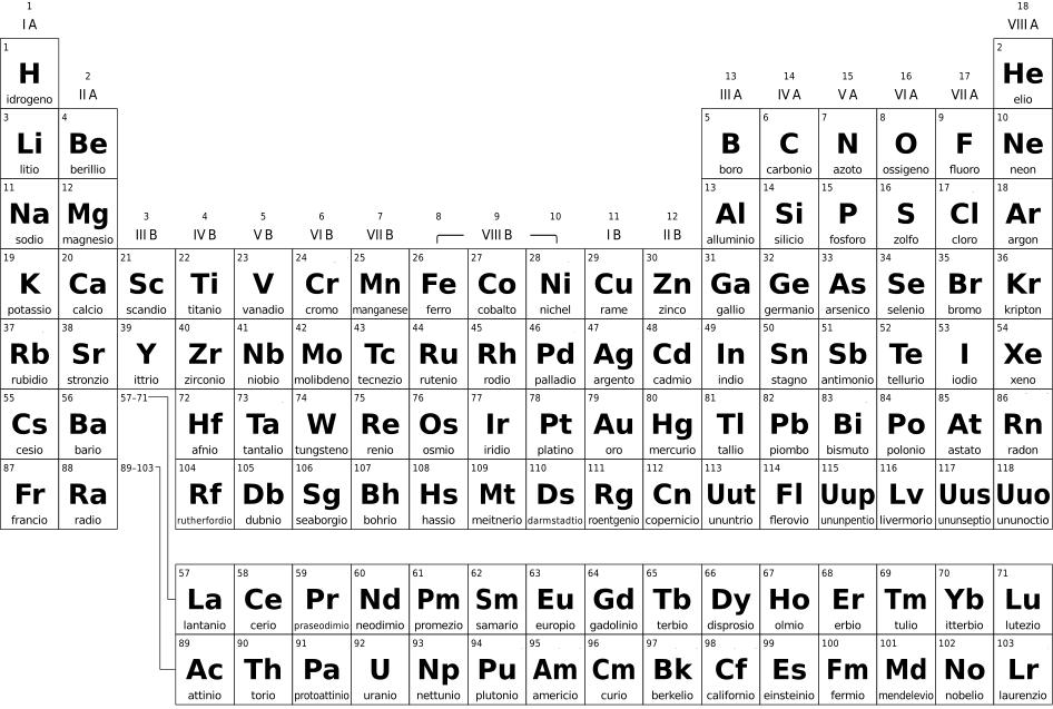 Periodic table groups families elements - Tavola periodica bianco e nero ...