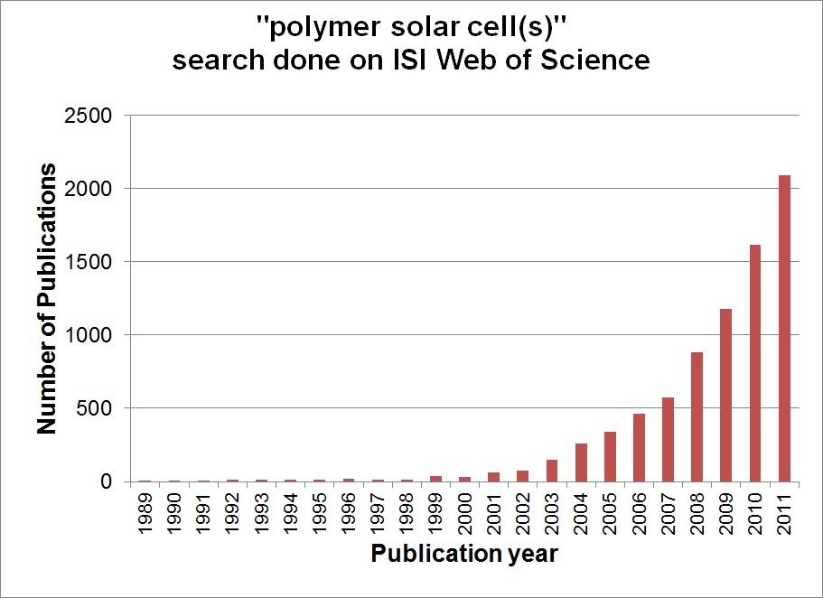 polymer solar