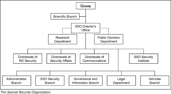 Image Result For Organizational Structure Template