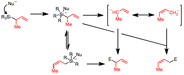 Electrophilic Substitution Of Unsaturated Silanes Wikipedia
