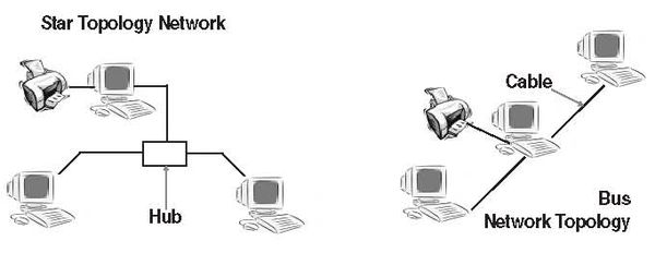 Foss network infrastructure and securitynetwork concepts and startopologynetworkg sciox Image collections