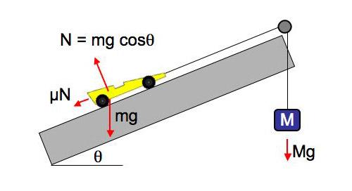 https://upload.wikimedia.org/wikipedia/commons/2/25/Static_friction_angle.jpg Static