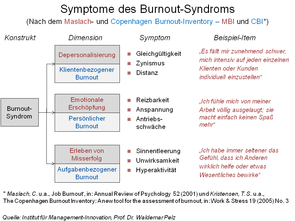 File:Symptome des Burnout-Syndroms.png - Wikimedia Commons