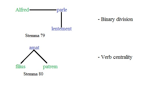 Verb centrality