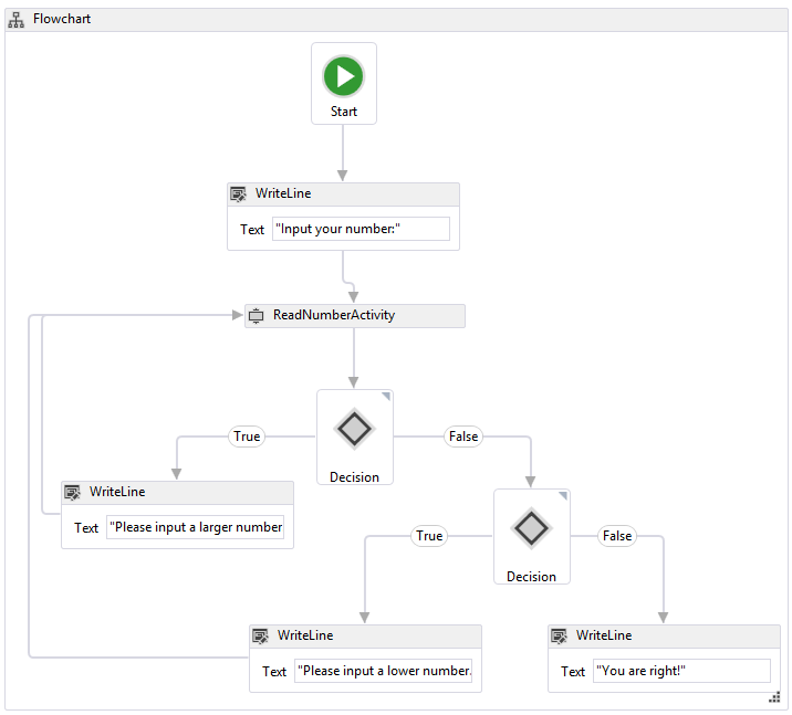 Microsoft Flowchart Designer: Windows Workflow 4.5 Flowchart.png - Wikimedia Commons,Chart