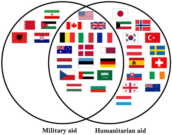 ملف أعلام الدول التي تحارب الدولة الإسلامية Png ويكيبيديا