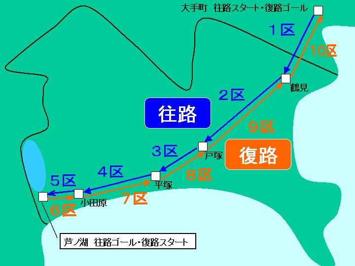 箱根駅伝コースマップ