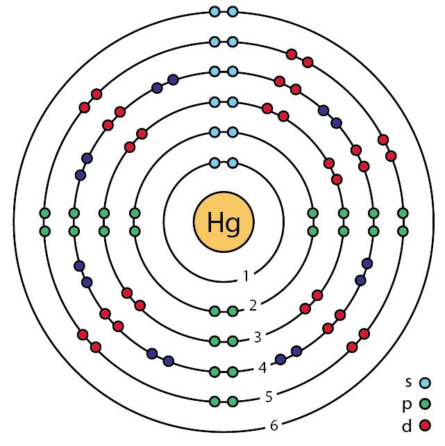 Bohr Diagram For Hg Circuit Connection Diagram