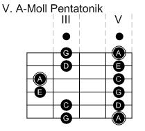 V. Pentatonik-Pattern in A-Moll