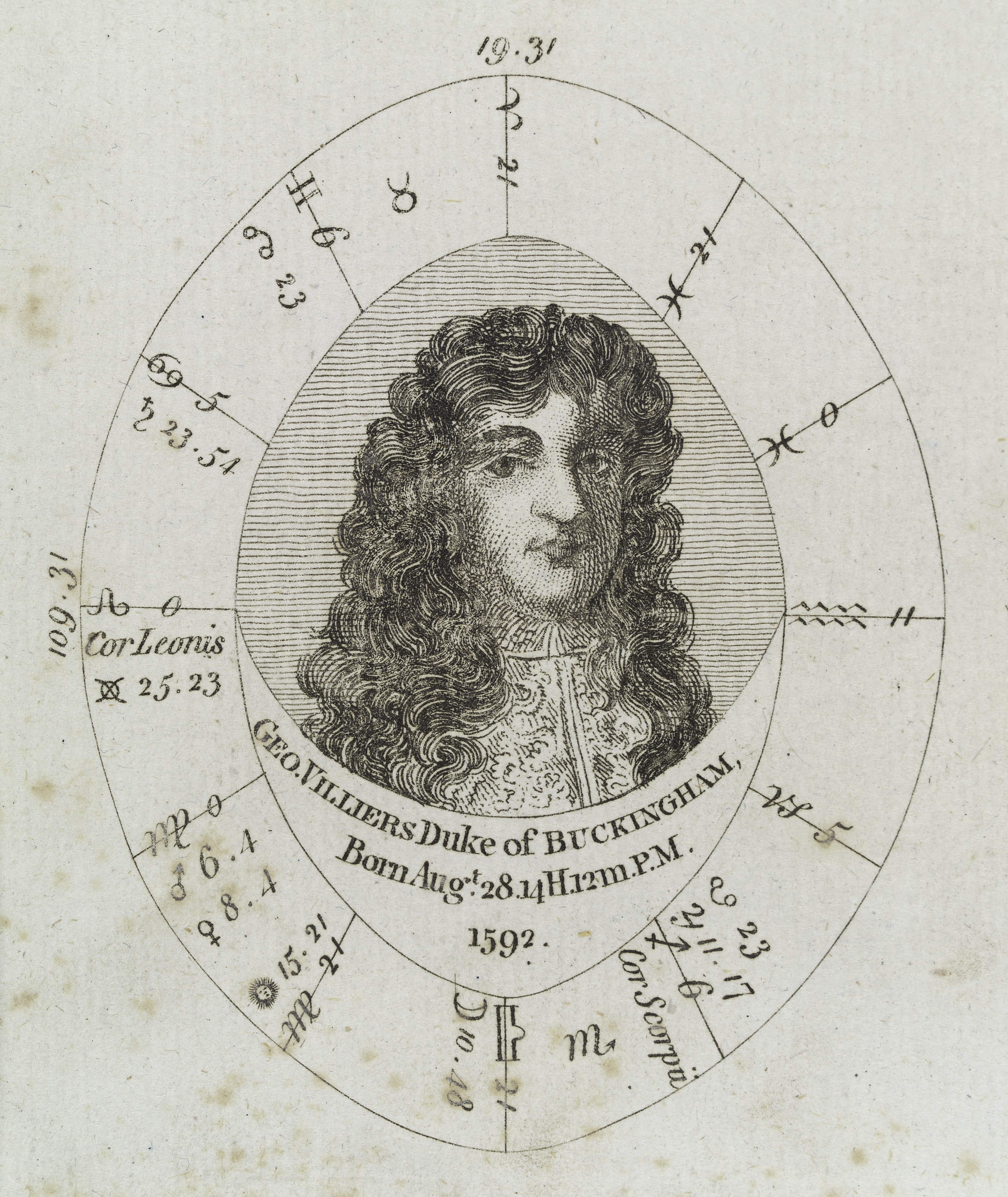 Chart Birthday Astrology: Astrological birth chart for 1st Duke of Buckingham Wellcome ,Chart