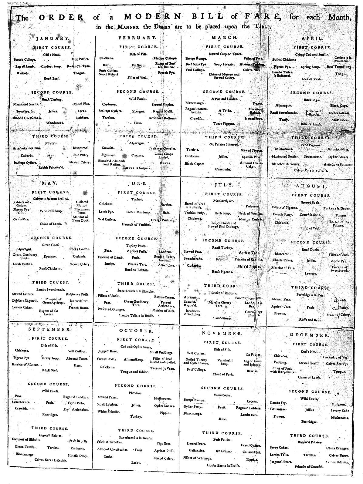 Paper Weights Chart: Chart; menu 7The Order of a modern bill of fare7. Wellcome ,Chart